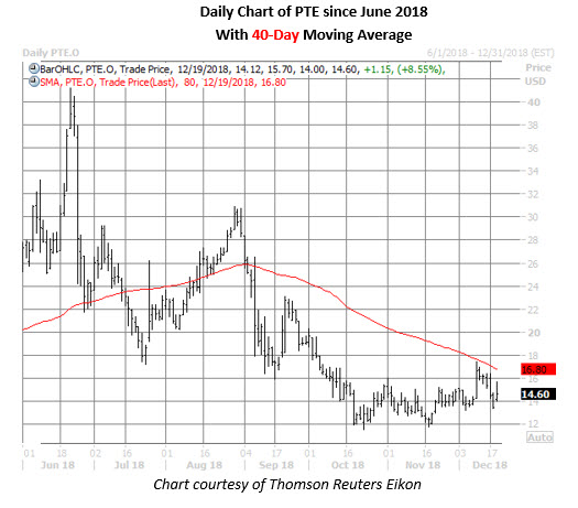pte stock daily chart dec 19