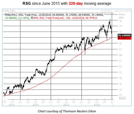 buy RSG stock pullbacks to this key trendline