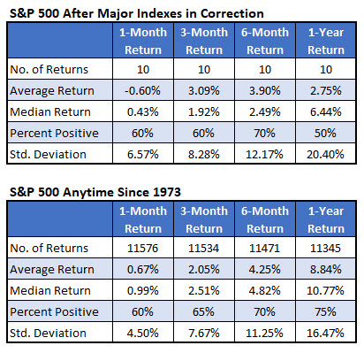 SPX after correction signals