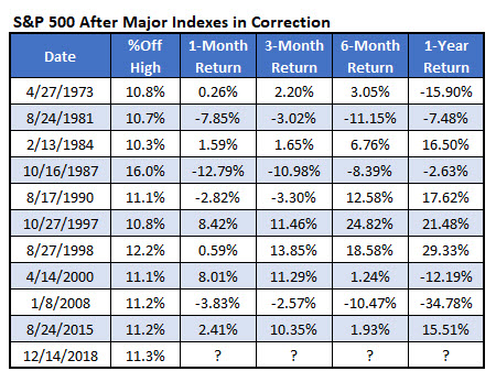SPX after indexes in correction since 1972