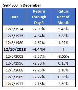 SPX bad December starts