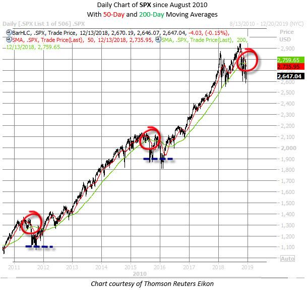 SPX chart death crosses