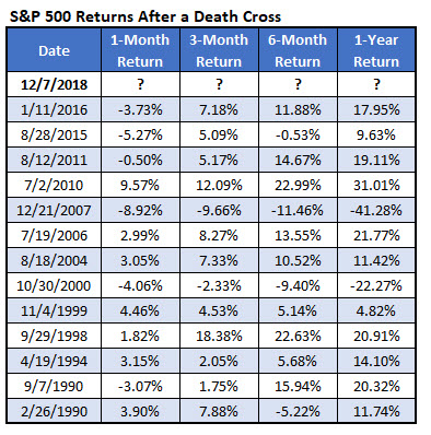 spx death crosses since 1990