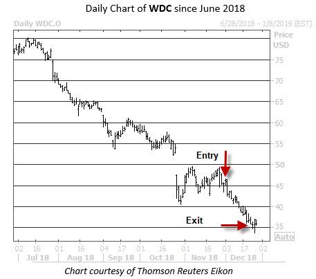 Trade PM WDC