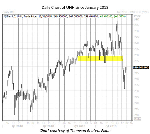 UNH stock chart dec 31