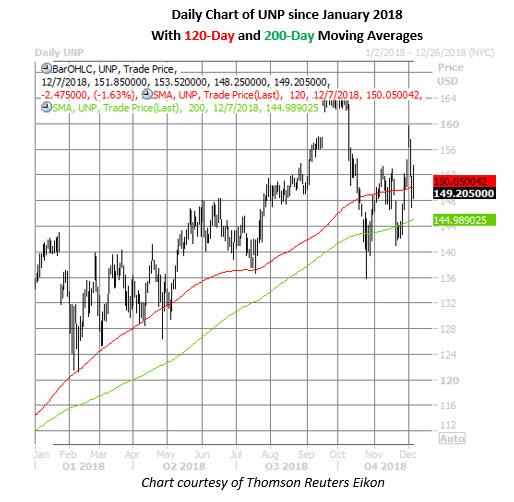 unp stock daily price chart dec 7