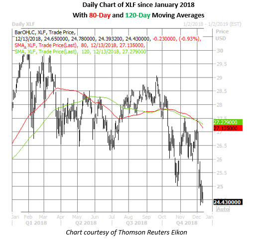xlf daily price chart on dec 13