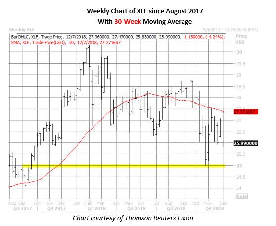 xlf etf weekly chart on dec 4