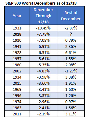 sp500 worst december returns