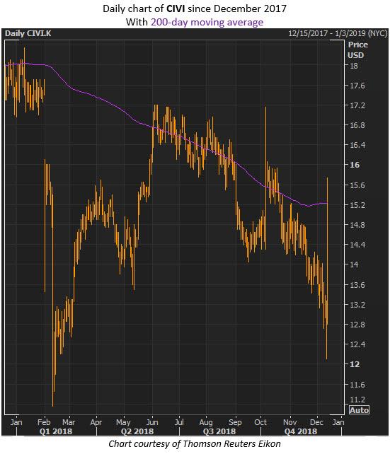 civi stock price december 14