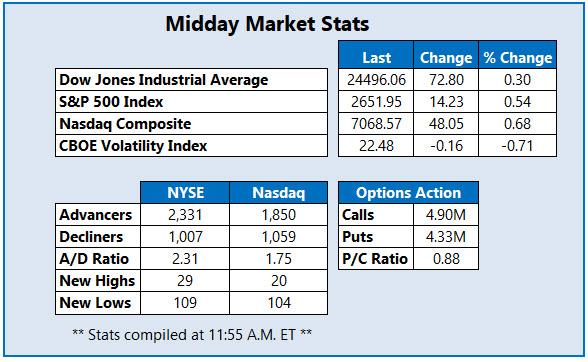 midday market stats dec 11