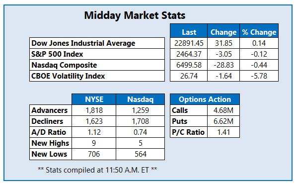 midday market stats december 21