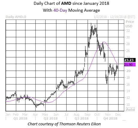 MMC Daily Chart AMD