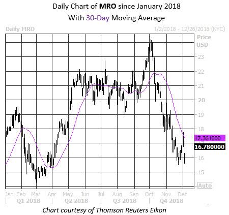 MMC Daily Chart MRO