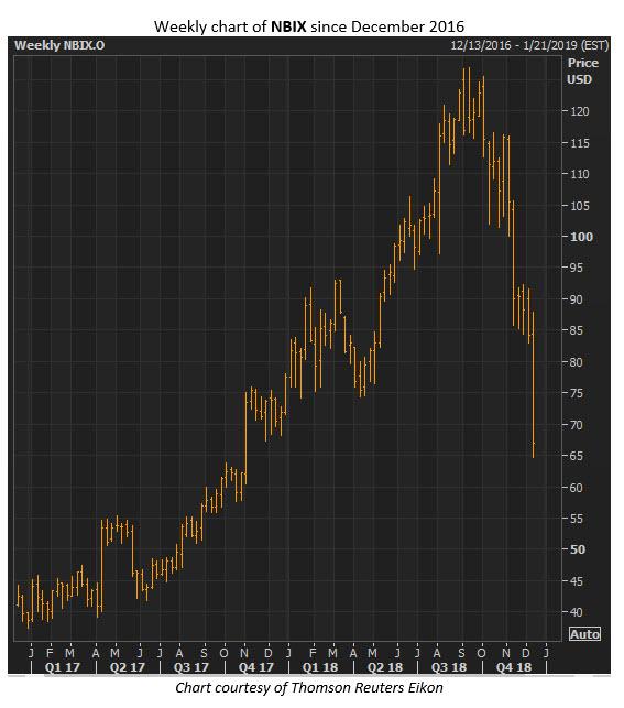 nbix stock chart dec 12