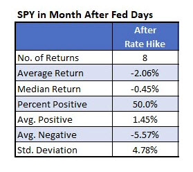 SPY in month after rate hikes