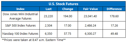 stock futures dec 31