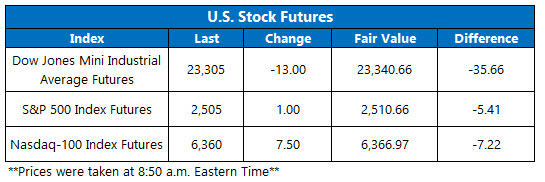 stock futures today dec 20