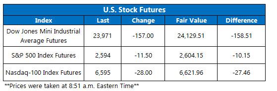 stock index futures dec 17