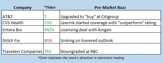 stocks in the news dec 11