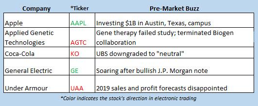 stocks in the news december 13