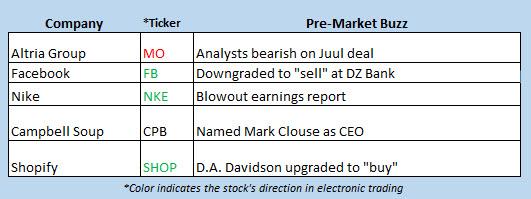 stocks in the news december 21