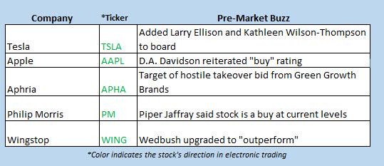 stocks in the news december 28