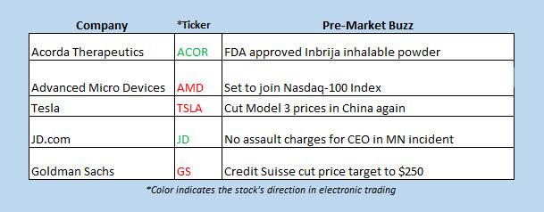stocks in the news premarket dec 24