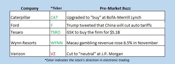 stocks in the news premarket dec 3