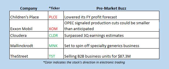 stocks in the news premarket dec 6