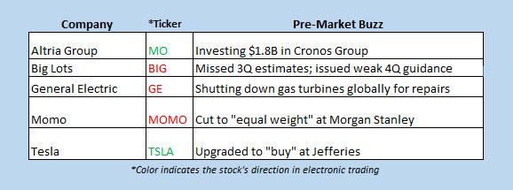 stocks in the news premarket dec 7