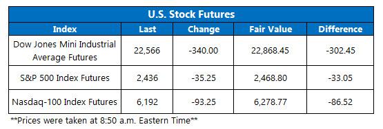 us stock futures fair value on dec 27