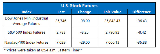 us stock index futures fair value on dec 4