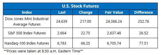 stock futures fair value us on dec 12