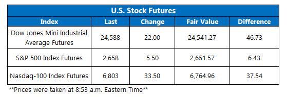 us stock index futures fair value on dec 13