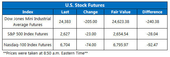us stock index futures fair value on dec 14