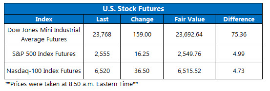 us stock index futures fair value on dec 19