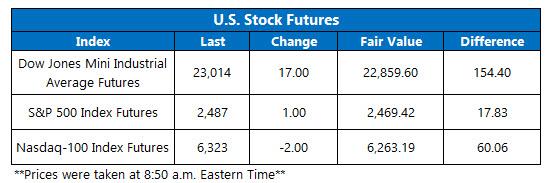 us stock index futures fair value on dec 21