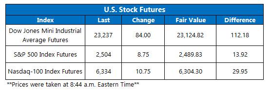 us stock market futures fair value on dec 28