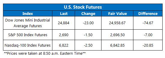 us stock index futures fair value on dec 7
