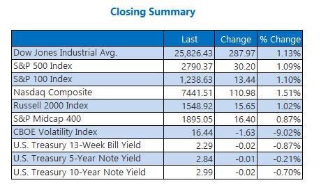 closing index summary dec 3