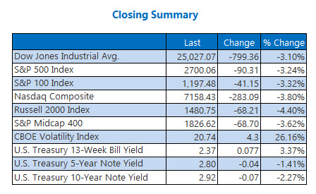 closing indexes dec 4