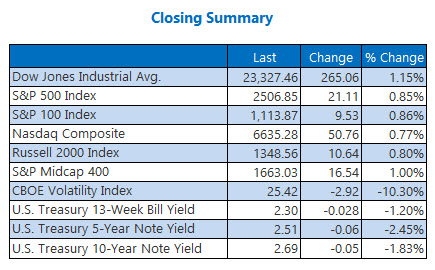 closing indexes summary dec 31