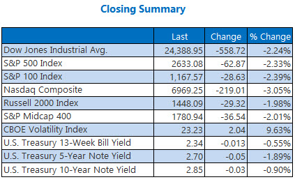 closing indexes summary dec 7