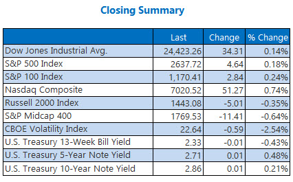 closing indexes summary december 10