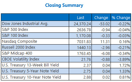 closing indexes summary december 11