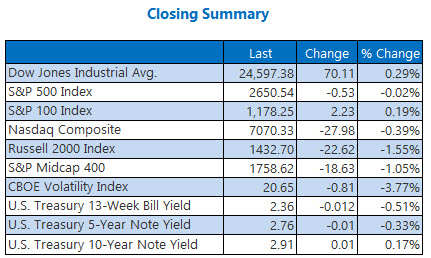 closing indexes summary december 13