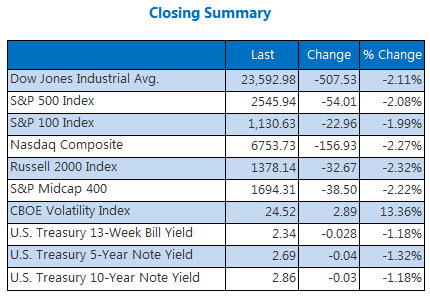 closing indexes summary december 17