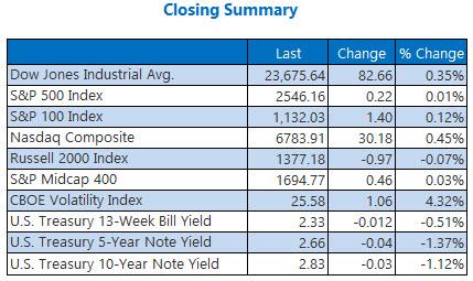 closing indexes summary december 18