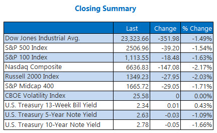 closing indexes summary december 19